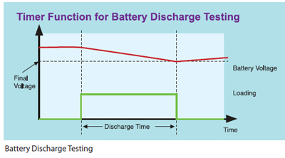 BATTERY DISCHARGE TESTING